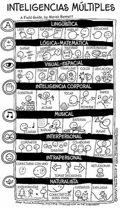 Multiple intelligence theory in Spanish.