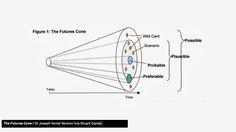The Future Cone / Dr Joseph Voros Version
