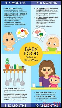 Starting solids is a big milestone for your baby—and you! Take a page from our healthy-from-the-start handbook and take the guesswork out of what foods to introduce, and when. Print it out our baby food graphic. and start feeding! Baby Food Guide, Baby Food Schedule, Food Baby, Feeding Schedule For Baby, 8 Month Old Baby Food, Baby Feeding Chart, Food Guide For Babies, Baby Feeding Guide, 3 Month Old Schedule