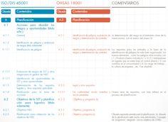 TABLAS COMPARATIVAS DE OHSAS 18001 E ISO 45001