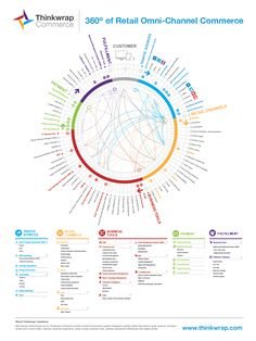 This data visualisation provides an overview of a sample Omni-Channel Commerce solution and some of the coordinated elements required behind the scenes to obtain a view of the customer across channels. Master Data Management, Business Management, Business Planning, Experience Map, Customer Experience, Information Visualization, Data Visualization, Marketing Digital, Customer Journey Mapping