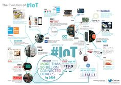 Infographic on the evolution of IoT starting from 1991 to 2014.  IoT has been evolving for the past two decades and now it is becoming part of our everyday life! Computer Network, Everyday Objects, Open Source, Iot, Pipe Dream, Evolution, Infographics, Information Graphics, Infographic