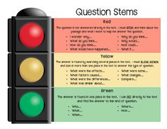 Reading Comprehension Poster - Question Stems. I would put this poster up in my classroom so that the students can see it while reading. This would be a good tool to use for when students are doing their individual readings...they can refer to this poster so that they are reflecting and comprehending their readings.
