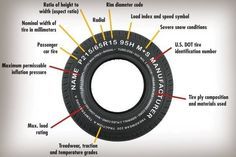 How To Read Your Tire. Everything You Need To Know Is on the Sidewall. How To Read Your Tire. Everything You Need To Know Is on the Sidewall. The post How To Read Your Tire. Everything You Need To Know Is on the Sidewall. appeared first on Pink Unicorn. Car Care Tips, Car Hacks, Car Cleaning, Radios, Good To Know, Gadget, Car Repair, Vehicle Repair, Auto Maintenance