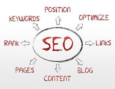 Welcome to Prime SEO Services, Finest Digital Marketing Company in Gurgaon. Get cheap, ppc services in Gurugram with Prices as low as Rs 4000 per month for upto 5 Keywords. Get Quick Results in just 3 months. Contact Prime SEO Now on 93547 Seo Site, Web 2.0, Local Seo Services, Best Seo Company, Web Application Development, Blog Writing, Search Engine Optimization, Digital Marketing, Super Simple