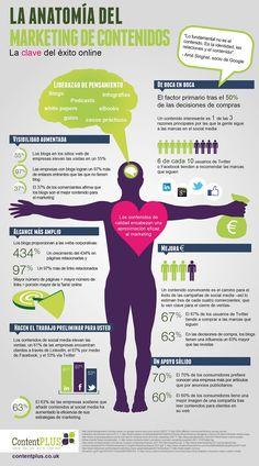Marketing de Contenidos, la clave del éxito en Internet