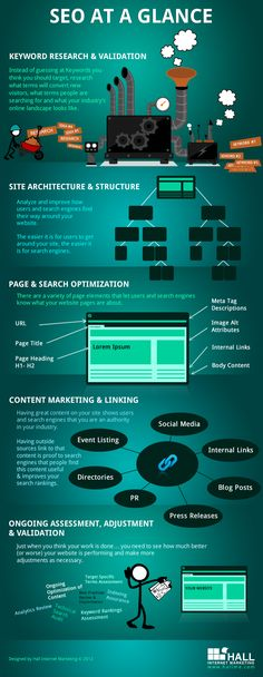 SEO at a Glance (2012) by Hall Internet Marketing.    A collection of paragraphs and pictures. Not a true infographic.