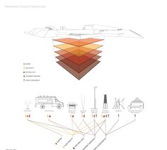#ClippedOnIssuu from Tyler Mohr Harvard GSD 2015 Landscape Architecture Portfolio