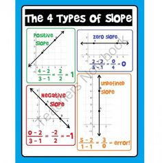 Slope Poster: 4 Types of Slope from Scaffolded Math and Science on TeachersNotebook.com -  (2 pages)  - Easily slipped into a binder or notebook for reference, this poster shows the 4 different types of slope (positive, negative, zero and undefined). The last page of the download includes a set of directions to enlarge the file into a large, classroom-sized