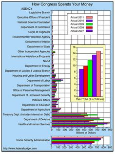 Bar Chart of Government Spending by Agency