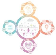Data Driven Proposition Cycle / via: Philips Design