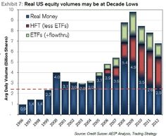Finally! A chart showing trading volumes in stocks, but also adjusted for the High Frequency Trading & ETFs!