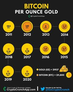 Investing In Cryptocurrency, Best Cryptocurrency, Blockchain Cryptocurrency, Cryptocurrency Trading, Bitcoin Market, Buy Bitcoin, Bitcoin Price, Bitcoin Business, Business Money
