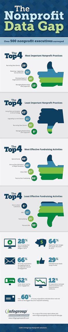 Understanding Nonprofit Financial Statements  Financial Statement