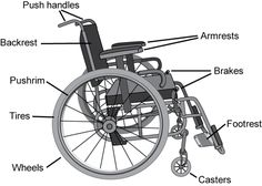 How to choose a Wheelchair Selection Guide
