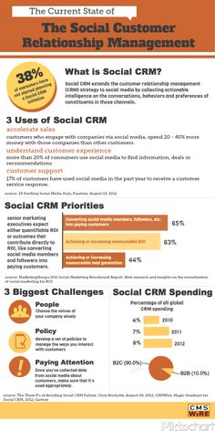 How Are Companies Using Social Media For Customer Relations Management? [INFOGRAPHIC] - AllTwitter
