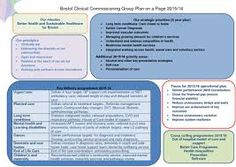 Image result for plan on a page