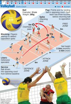2012 in infographics: ball games Olympics graphic ball games: OLYMPICS Volleyball, the sport I love. All you need to know to understand.Olympics graphic ball games: OLYMPICS Volleyball, the sport I love. All you need to know to understand. Beach Volleyball, Volleyball Rules, Volleyball Tryouts, Volleyball Practice, Olympic Volleyball Players, Volleyball Positions, Volleyball Team Shirts, Volleyball Hair, Volleyball Outfits