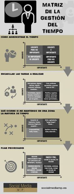 matriz gestion del tiempo - Learn how I made it to in one months with e-commerce! It Management, Project Management, Professional Development, Personal Development, 5am Club, Industrial Engineering, School Study Tips, Matrix, Corporate