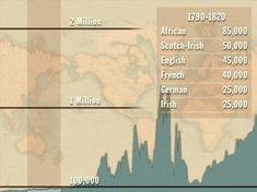Timeline of immigration