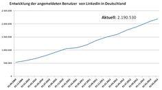 Mitglieder DACH #LinkedIn Februar 2013