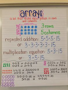 Arrays and repeated addition anchor chart (image only) … Multiplication Anchor Charts, Math Charts, Math Anchor Charts, Division Anchor Chart, Multiplication Strategies, Teaching Multiplication, Math Vocabulary, Fractions, Math Teacher