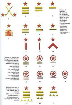 Divisas del Ejército Popular de la República Navy Rank Insignia, Grade Militaire, Navy Ranks, Military Ranks, Italian Army, Wwii, Spanish, History, Badges