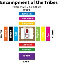 12 Tribes of Israel--tribes would travel and camp in this formation. The shape looks familiar...