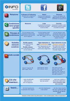 Infografica di confronto tra Google+ Twitter e Facebook