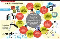 El futuro del aprendizaje: personalización, redes digitales, estrategias de aprendizaje, comunidades virtuales,, innovación social, nuevas formas de certificación, aprendizaje continuo.