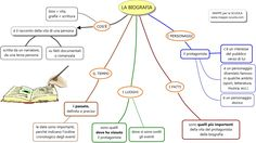 MAPPE per la SCUOLA: LA BIOGRAFIA