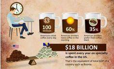 Coffee Can Crafts Coffee Mugs With Logo, Coffee Cans, Coffee Can Crafts, American Drinks, How To Order Coffee, Need Coffee, Black Coffee, Morning Coffee, Tableware
