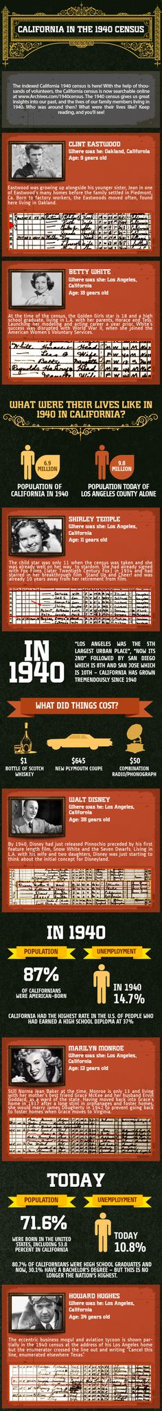 Some interesting Infographic about California census in 1940.  Hope you like it!