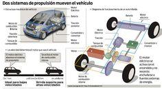 Moda, Belleza, Actualidad y ocio: Coches híbridos: Comprenda como funcionan los autos ecologicos