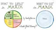 """""""What You Expect in March"""" vs. """"What You Get in March"""" by Clarisse Lehmann"""