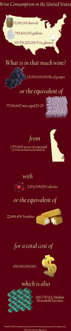 An Infographic of Wine Consumption in the U.S.