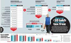 Tax in India..