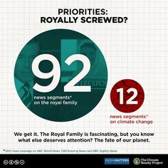 Media Matters study of media - royal and climate
