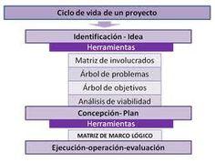 enfoque de marco logico en elaboracion de proyectos - Buscar con Google