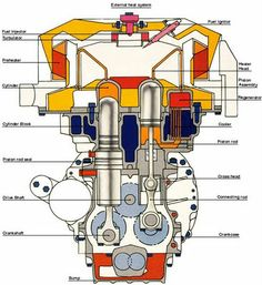 internal combustion engine different properties Functions of bearings in internal combustion engines  the engine consists of four cylinders in different phases of the engine cycle (intake, compression,.