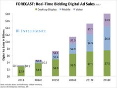 Mobile, Video, and Real-Time Bidding Will Catapult Programmatic Ad Spend  Read more: http://www.businessinsider.com/the-programmatic-ad-report-2014-7#ixzz37pCINWmF