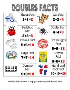 Doubles Facts Poster--I need to make my own...but this one gives good ideas for pictures I can add to my anchor chart