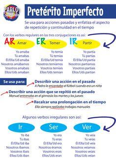Risultati immagini per imperfecto Spanish Basics, Ap Spanish, Spanish Grammar, Spanish Vocabulary, Spanish Language Learning, Spanish Teacher, Spanish Classroom, Spanish Lessons, Learn To Speak Spanish