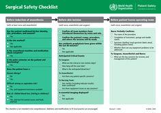 World Health Organization Surgical Safety Checklist. Safety Checklist, Checklist Template, World Health Organization, Business Tips, Surgery, Health Care, Cancer, Mistakes, Nursing