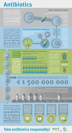 Infografia Uso prudente de los antibióticos, vía:ECDC