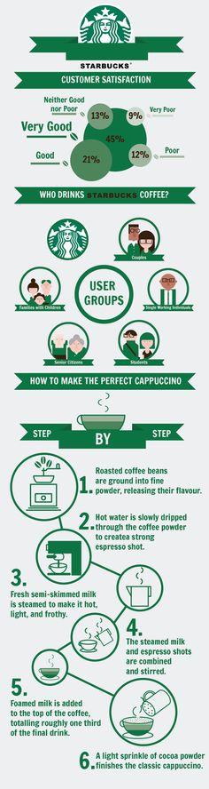 Infographic design exercise using Starbucks's brand and colors. The information depicted is just filler