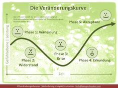 """The 5 phases of change. """"The most beautiful people are those who have experienced defeat, suffering, struggle and loss and found their way out of these depths."""" Elisabeth Kübler-Ross Source by HighCar Innovation Strategy, Mental Training, Change Management, Business Management, Emotional Development, Self Improvement, Leadership, Coaching, Motivational Quotes"""