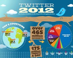 Wow, I bet you didn't know that! Which countries are rocking #Twitter in 2012? The top 3 are #USA #Brazil  #Japan #social media