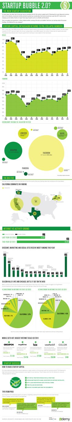 Startup ecosystem (bubble 2.0?) infographic