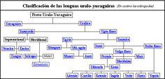 Clasificación de lenguas uralo-yucáguiras